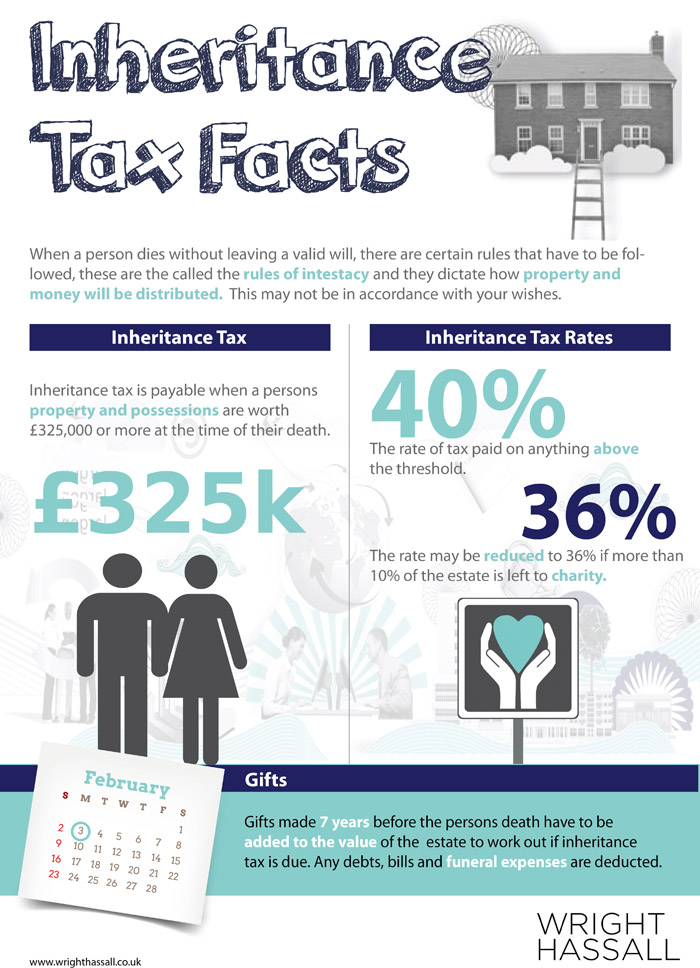 Inheritance and tax planning facts